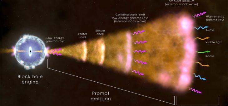 """L'Osservatorio """"S. Di Giacomo"""" partecipa alla nuova era dell'astronomia multimessaggero"""