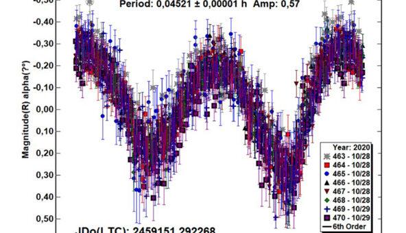 Determinazione del periodo di rotazione dell'asteroide 2020 UQ6: un rotatore super veloce